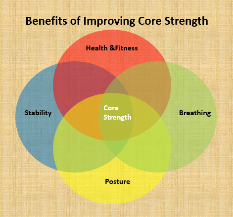 latestfitnessgadgets-benefits-of-core